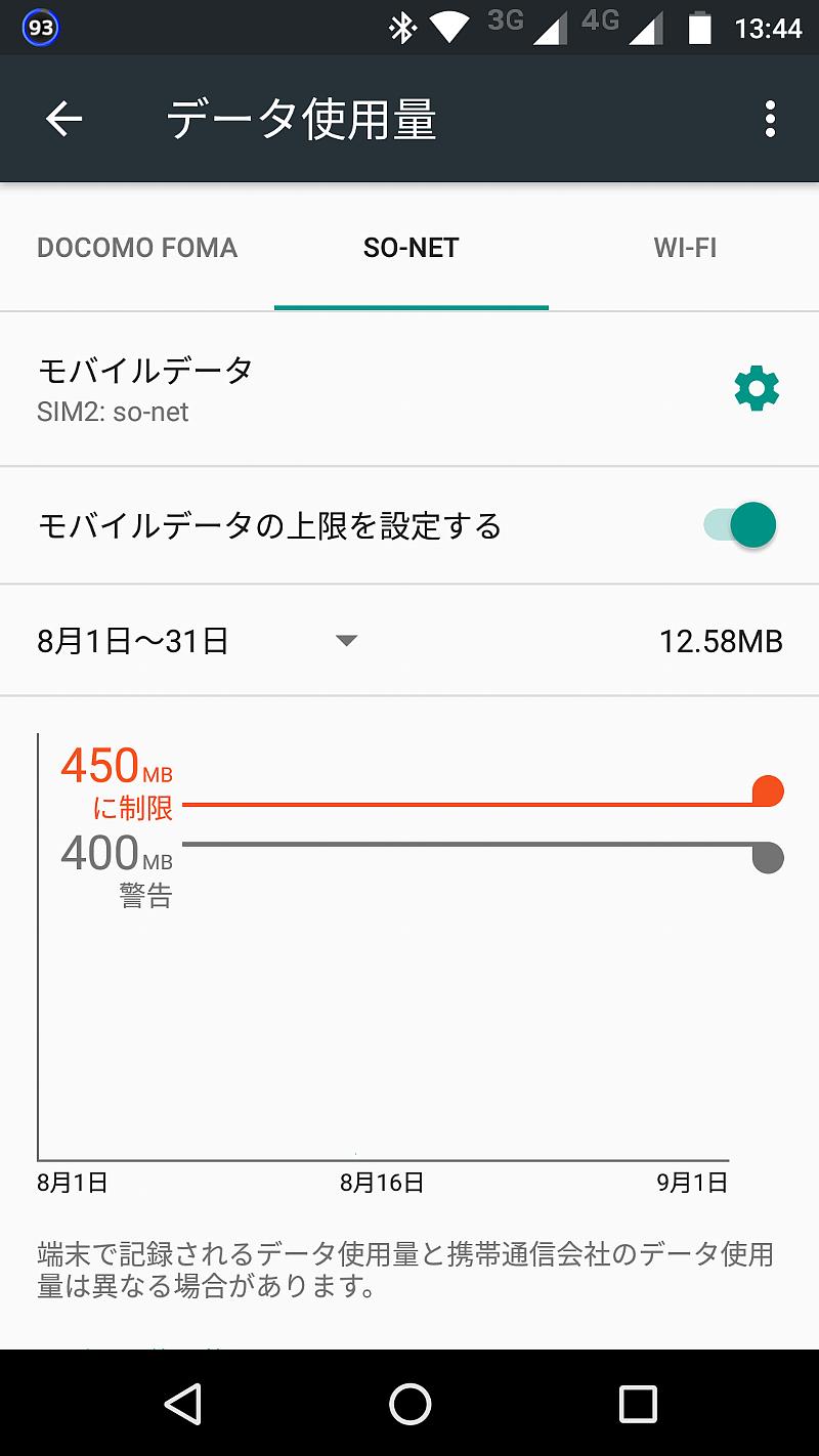 本日のモバイルデータ使用量