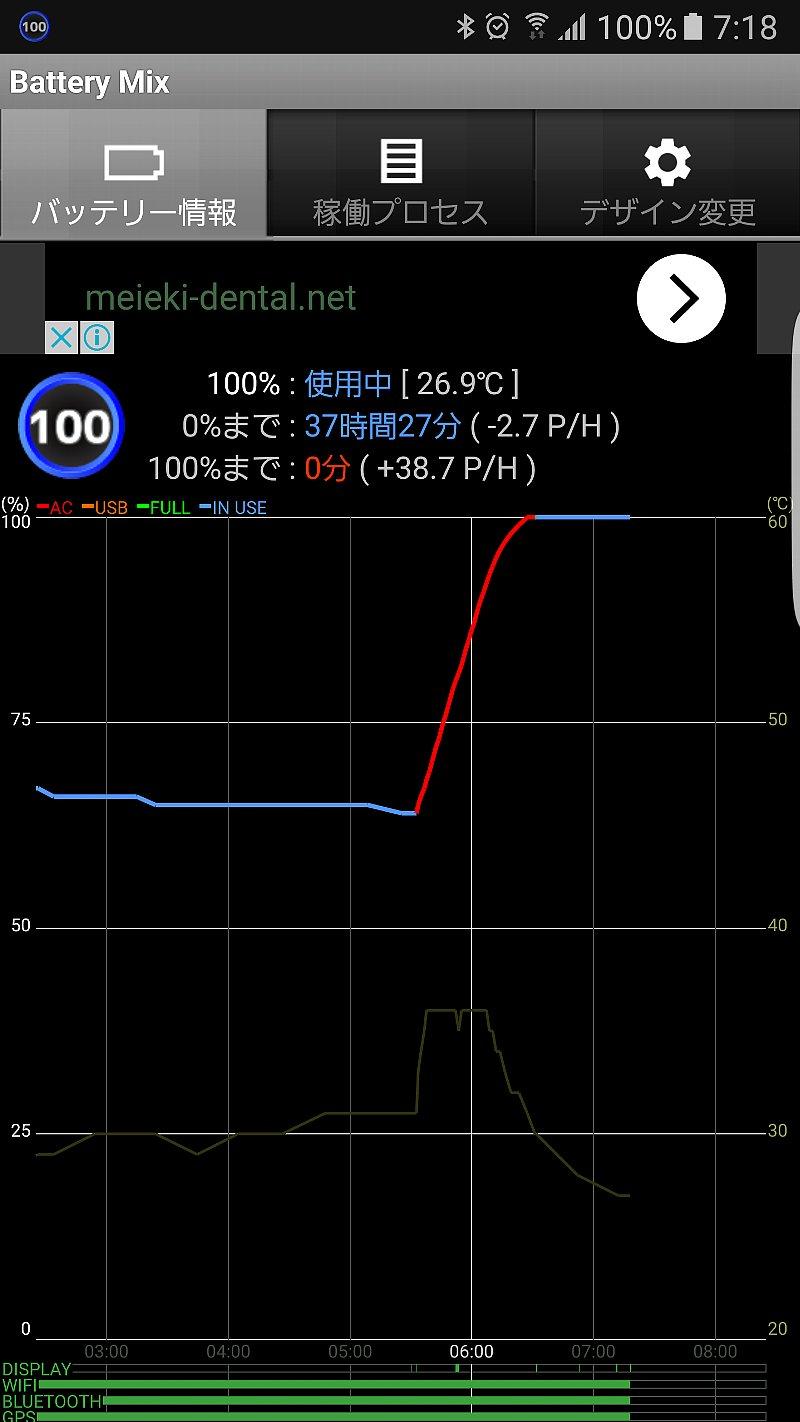 Galaxy S7 edgeのバッテリー充電グラフ