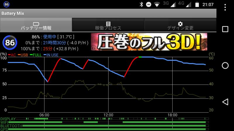 Moto G4 Plus本日のバッテリー消費状況