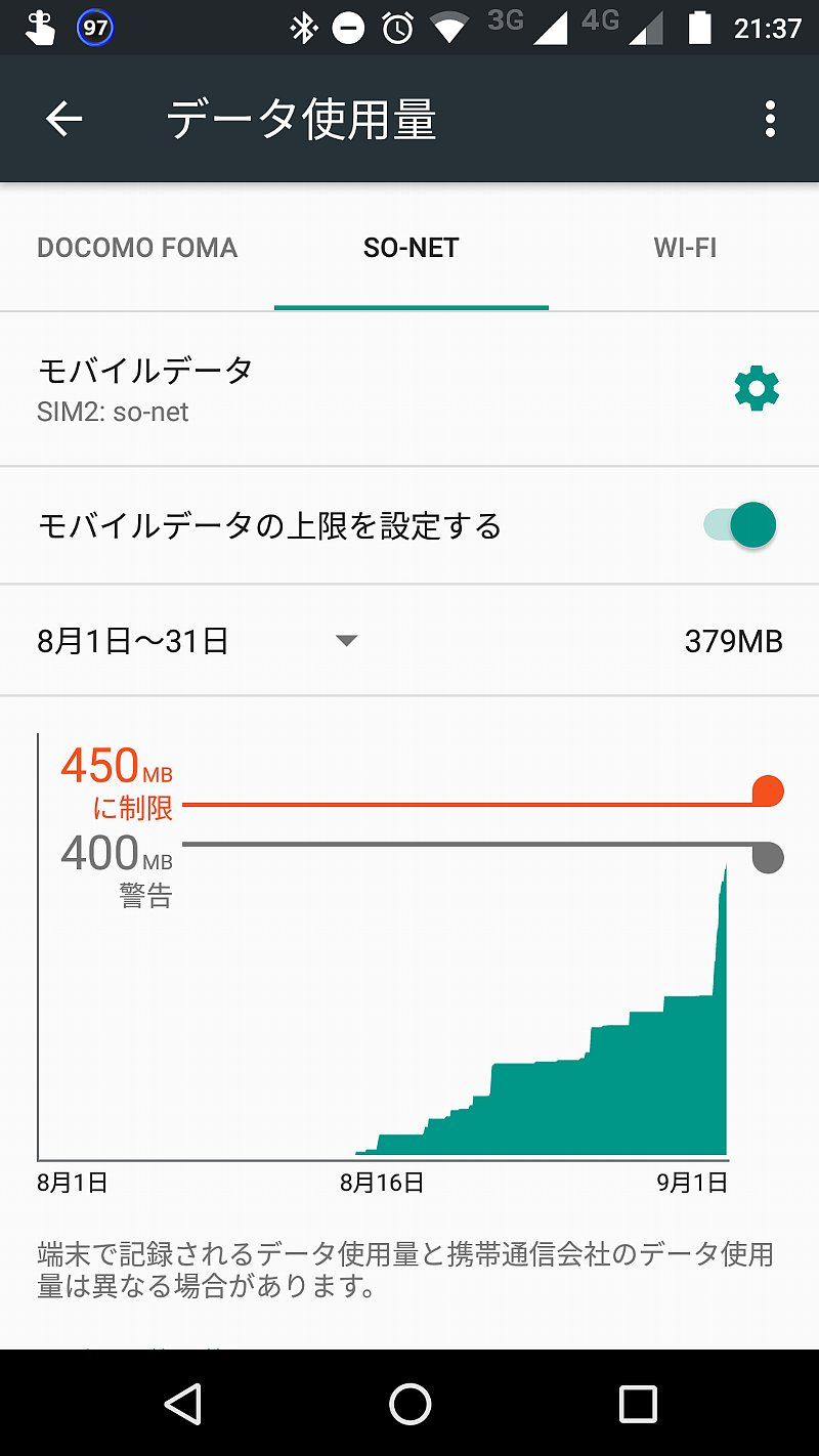 0SIM、Moto G4 Plusでのデータ使用量