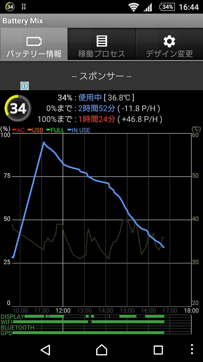 16:44頃のXperia Z3のバッテリ消費状況