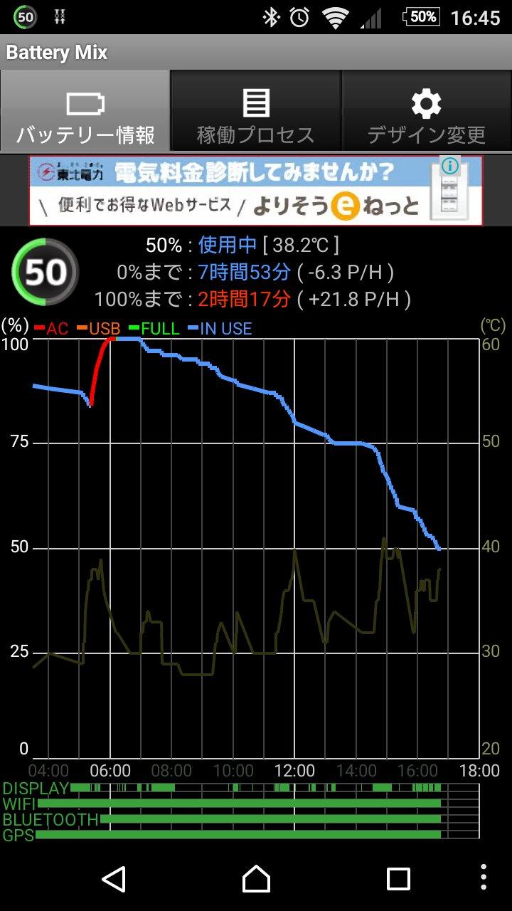 16:45頃のXperia Z5 Compactのバッテリ消費状況