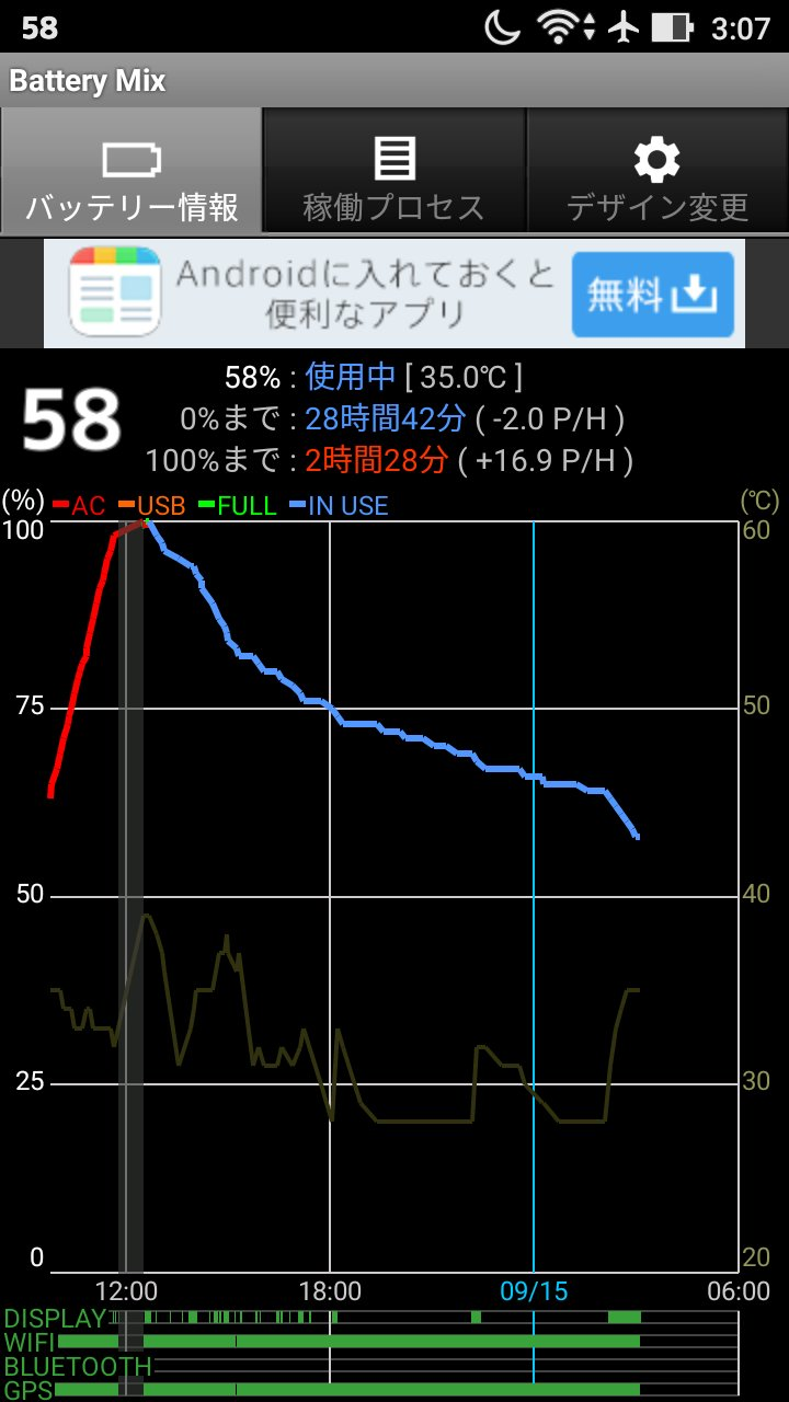 ZenFone Maxのバッテリー消費グラフ
