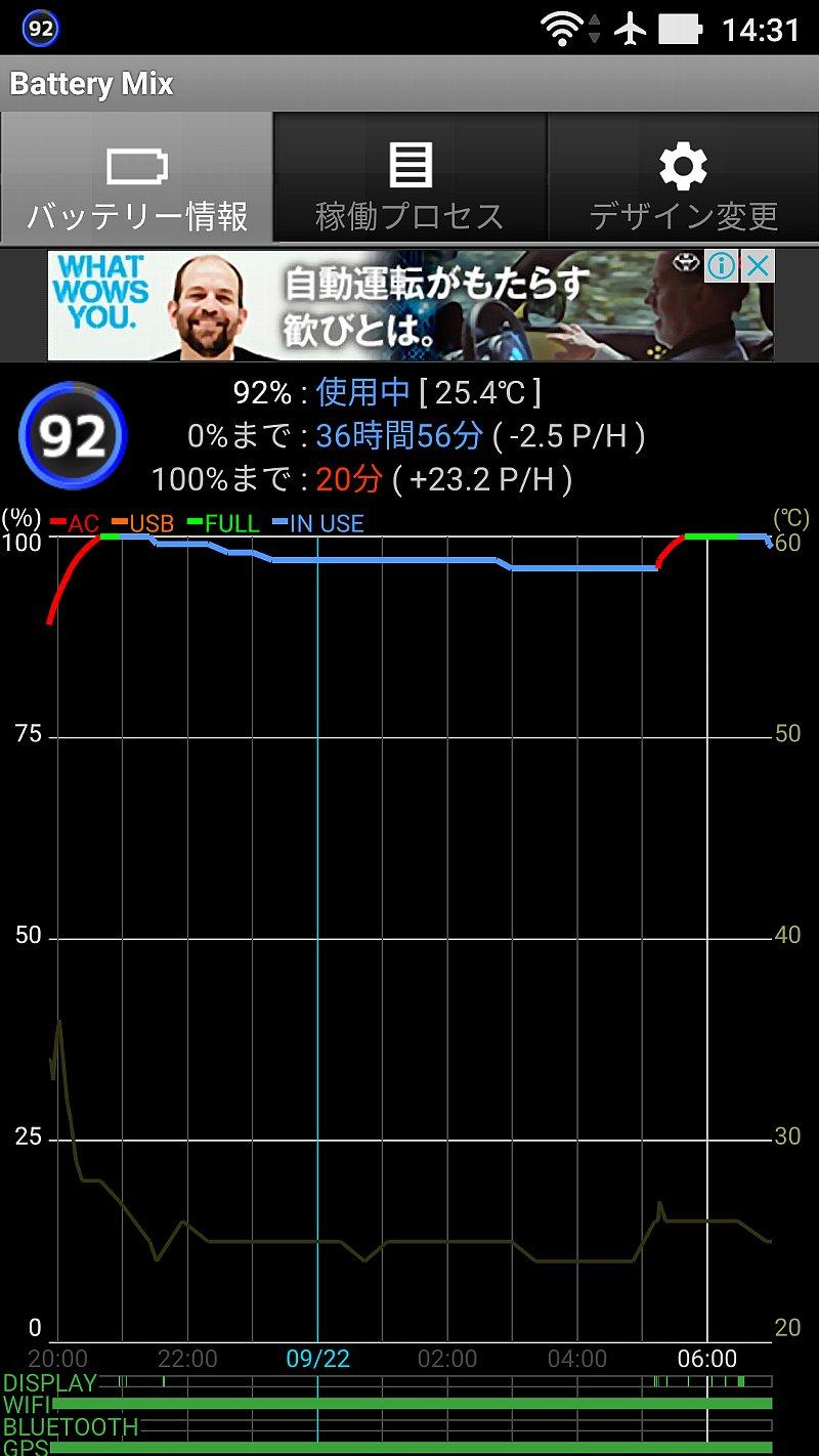 アップデート後、放置時のバッテリー消費傾向