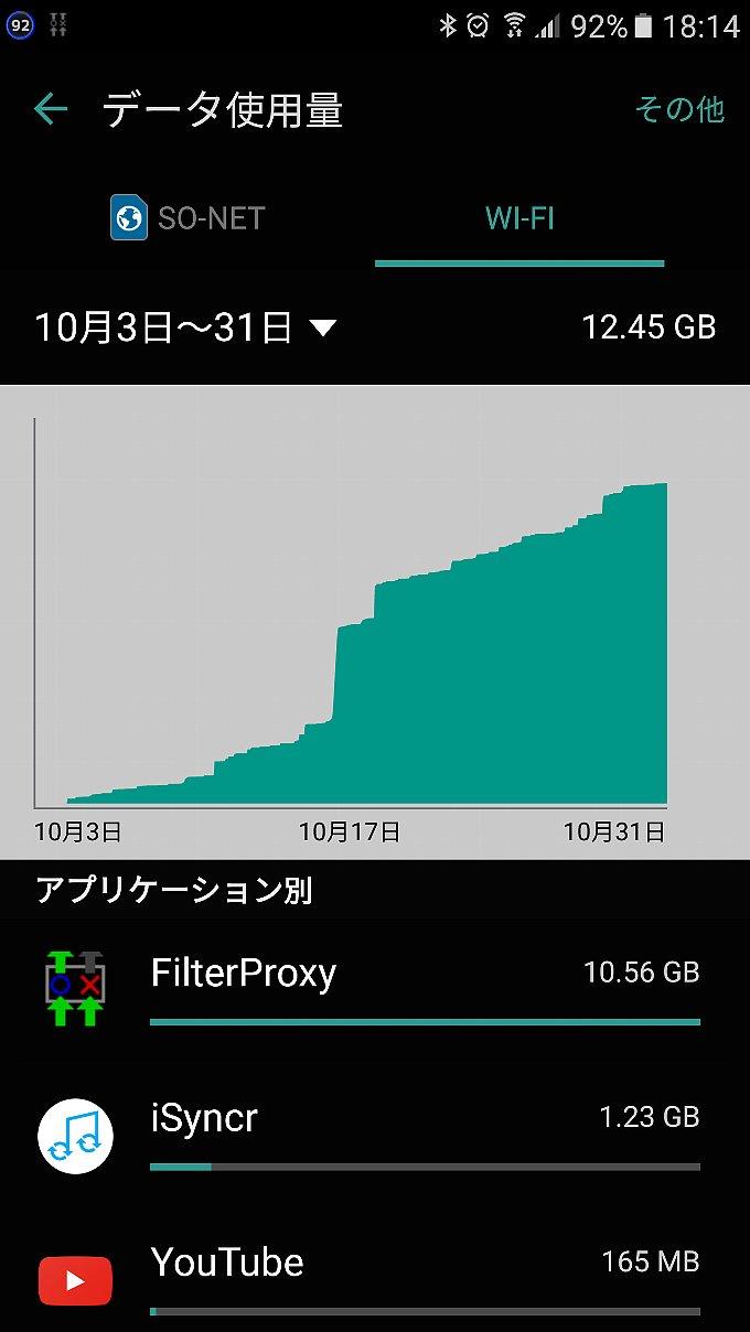 Galaxy S7がWi-Fiで使用したデータ量