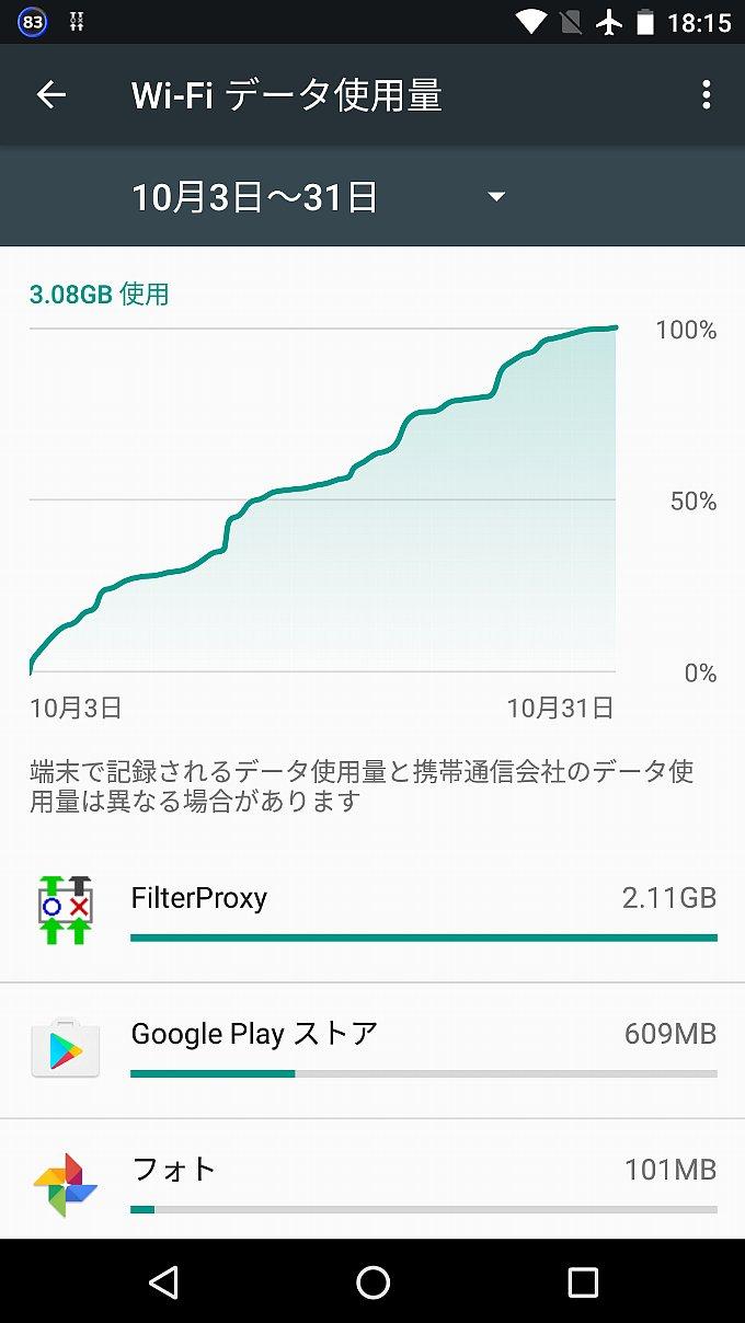 Nexus 5XがWi-Fiで使用したデータ量