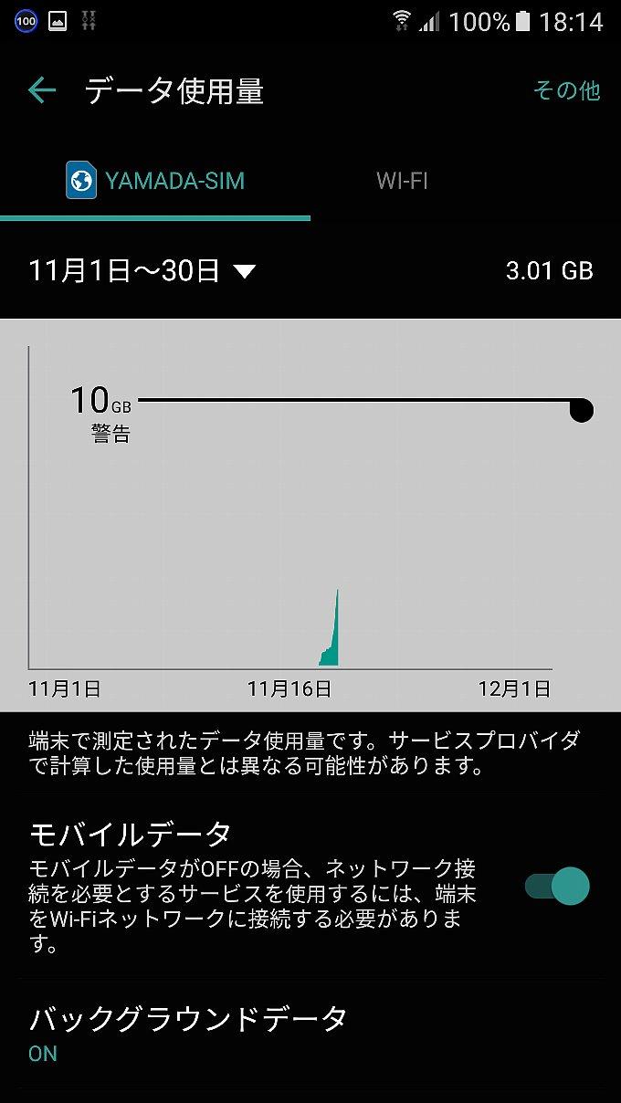 YAMADA SIMの2日間でのデータ使用量