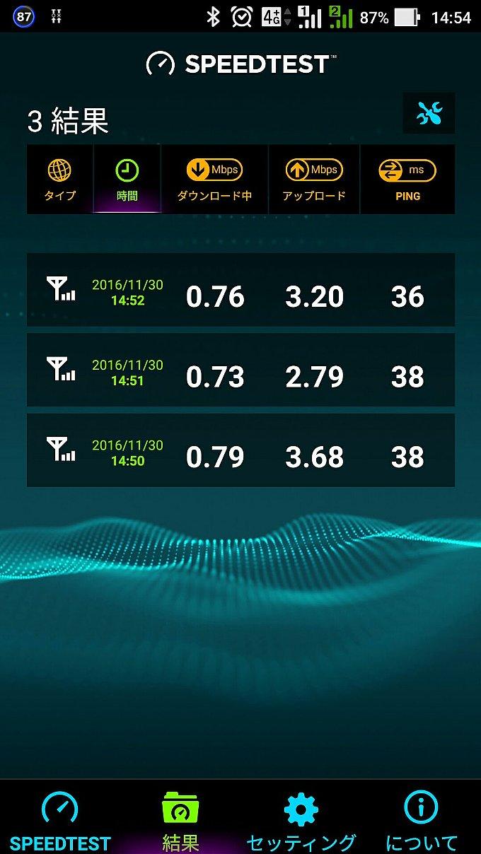 0 SIMのスピードテスト結果