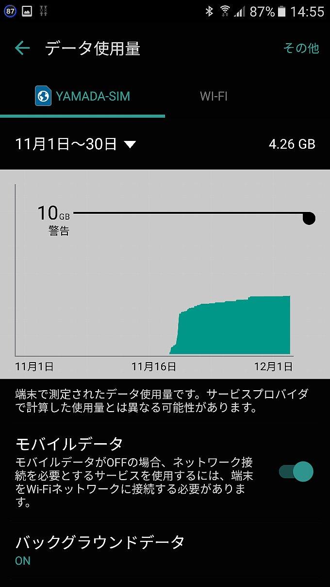 端末からみた YAMADA SIM PLUS のデータ使用量