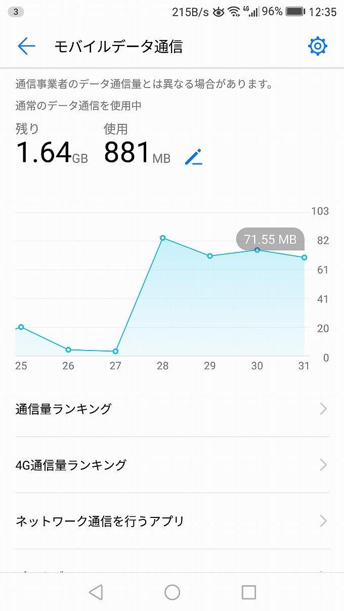 端末からみた LINE モバイルのデータ使用量