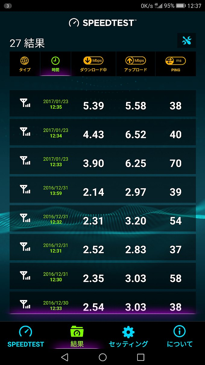 YAMADA SIM PLUS 1GB/月 の計測結果