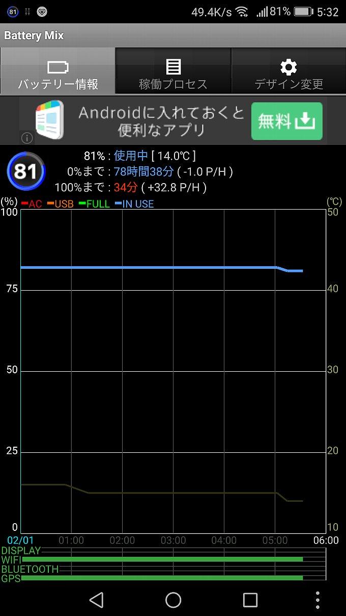 昨日のアップデート後、今朝のバッテリー消費状況